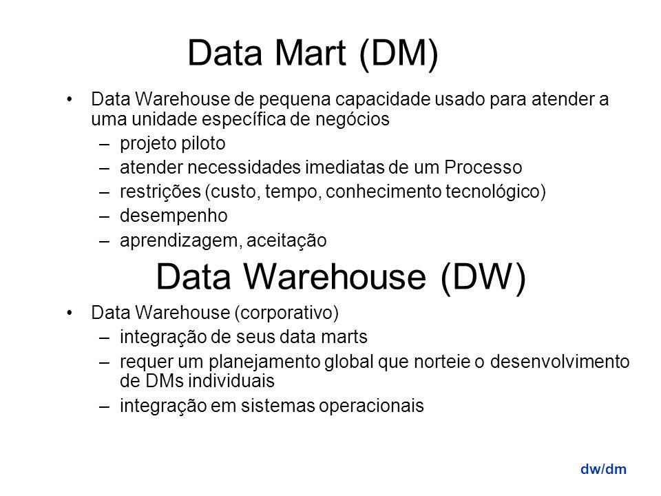 Datawarehouse X Datamart dw/dm Qual fazer primeiro????