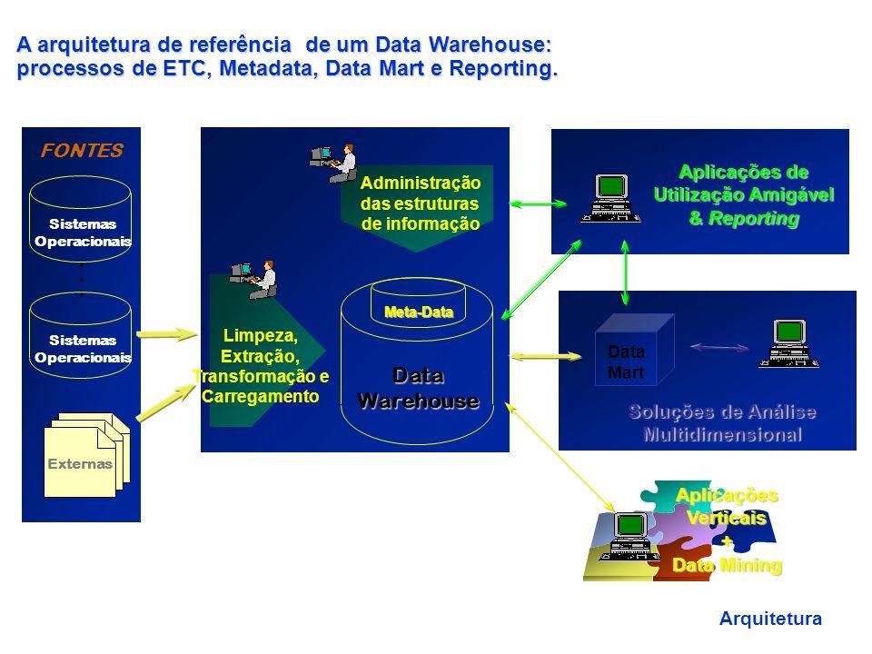 Data Mart (DM) Data Warehouse de pequena capacidade usado para atender a uma unidade específica de negócios –projeto piloto –atender necessidades imed