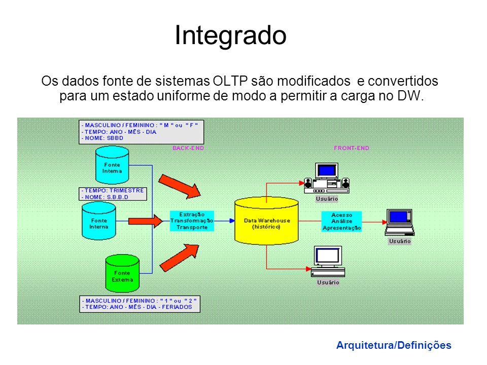 Metadados Dados sobre dados. Provêm informações sobre a estrutura de dados e as relações entre estas dentro ou entre bancos de dados. São também infor