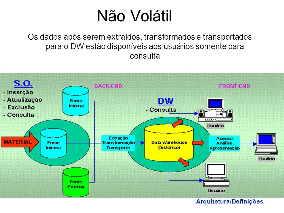 Integrado Os dados fonte de sistemas OLTP são modificados e convertidos para um estado uniforme de modo a permitir a carga no DW. Arquitetura/Definiçõ