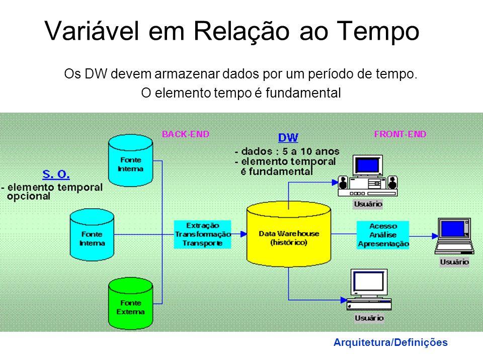 Não Volátil Os dados após serem extraídos, transformados e transportados para o DW estão disponíveis aos usuários somente para consulta Arquitetura/De