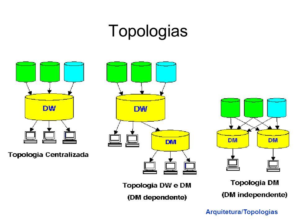 Variável em Relação ao Tempo Os DW devem armazenar dados por um período de tempo. O elemento tempo é fundamental Arquitetura/Definições