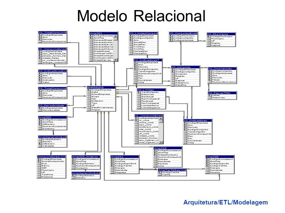 Modelo Dimensional Uma metodologia específica para modelar dados, uma alternativa ao modelo ER, contém a mesma informação que o modelo ER, mas o pacot