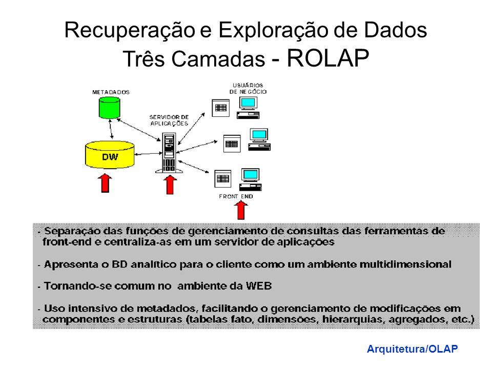 Recuperação e Exploração de Dados Duas Camadas Arquitetura/OLAP