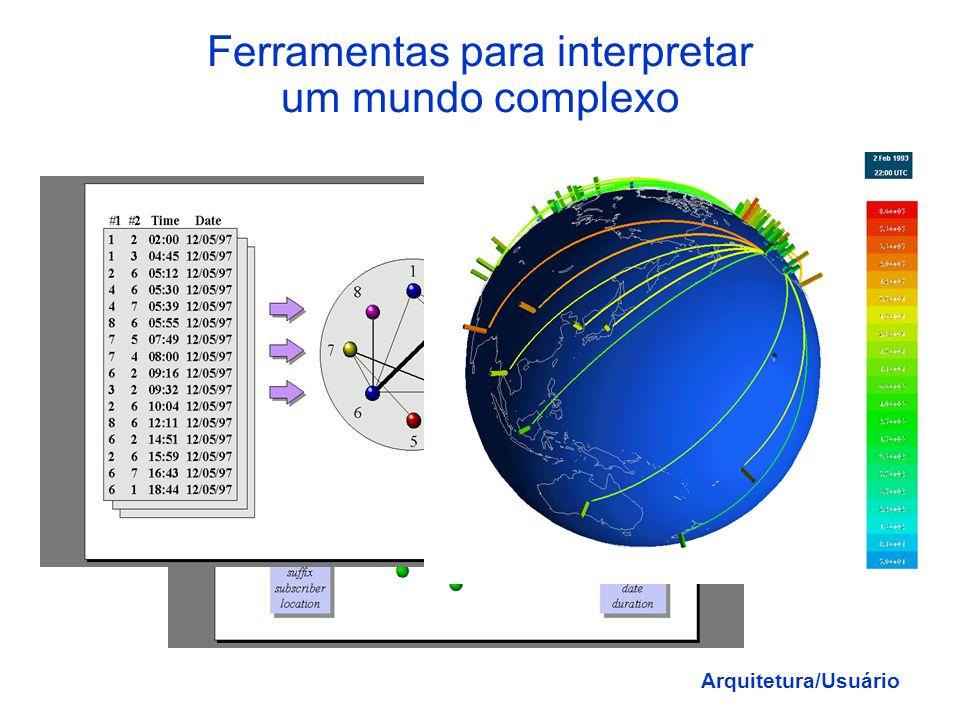 Ferramentas para interpretar um mundo complexo Arquitetura/Usuário