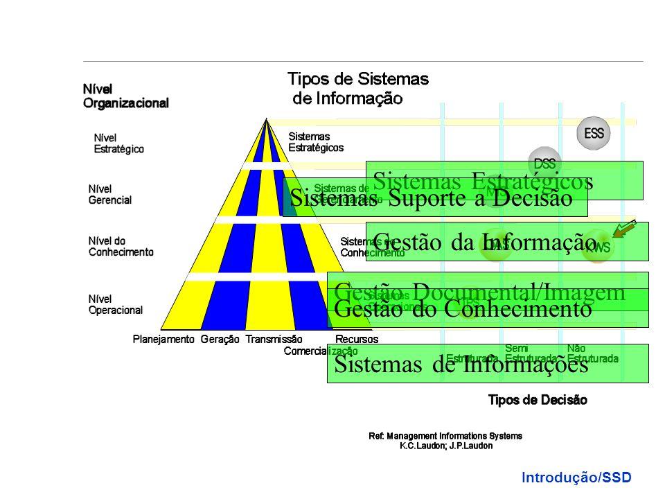 Usuários Dados (Operacionais) Informação (Tático) Conhecimento (Estratégico) Data Mining Data Analysis Sistemas Operacionais Sistemas de Suporte à Dec