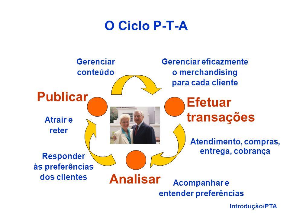 Evolução dos Sistemas de Informação OLTP - Processo de transações On-Line: automatizar os processos, melhorar o desempenho e confiabilidadeOLTP - Proc