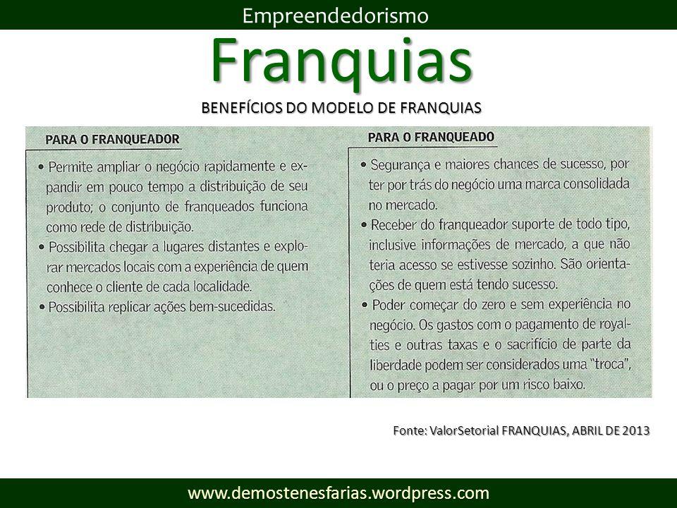 Franquias Empreendedorismowww.demostenesfarias.wordpress.com BENEFÍCIOS DO MODELO DE FRANQUIAS Fonte: ValorSetorial FRANQUIAS, ABRIL DE 2013