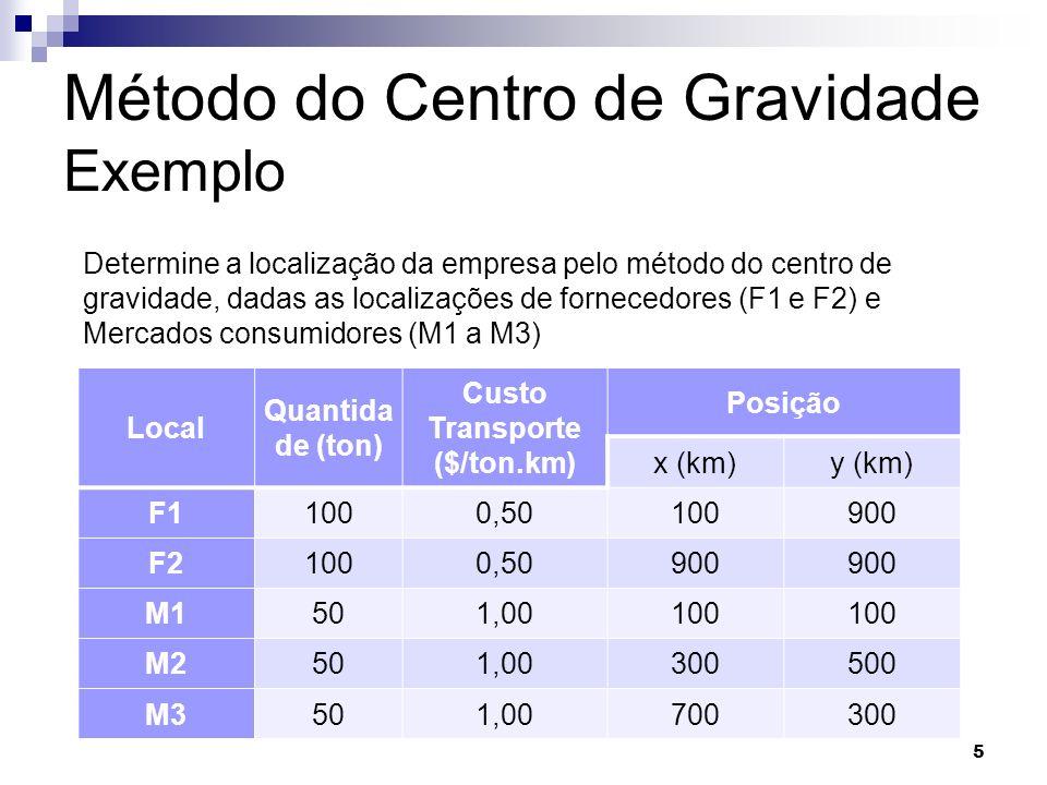 Método do Centro de Gravidade Exemplo Local Quantida de (ton) Custo Transporte ($/ton.km) Posição x (km)y (km) F11000,50100900 F21000,50900 M1501,00100 M2501,00300500 M3501,00700300 5 Determine a localização da empresa pelo método do centro de gravidade, dadas as localizações de fornecedores (F1 e F2) e Mercados consumidores (M1 a M3)