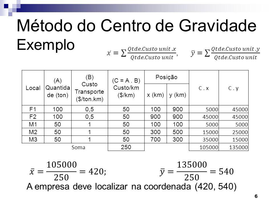 Método do Centro de Gravidade Exemplo 6 Local (A) Quantida de (ton) (B) Custo Transporte ($/ton.km) (C = A.