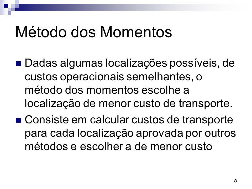 Método dos Momentos Dadas algumas localizações possíveis, de custos operacionais semelhantes, o método dos momentos escolhe a localização de menor custo de transporte.