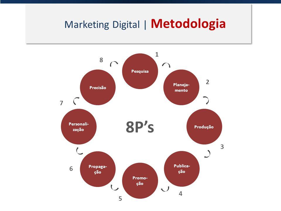 Marketing Digital | Metodologia Pesquisa Planeja- mento Produção Publica- ção Promo- ção Propaga- ção Personali- zação Precisão 8Ps 1 2 3 4 5 6 7 8
