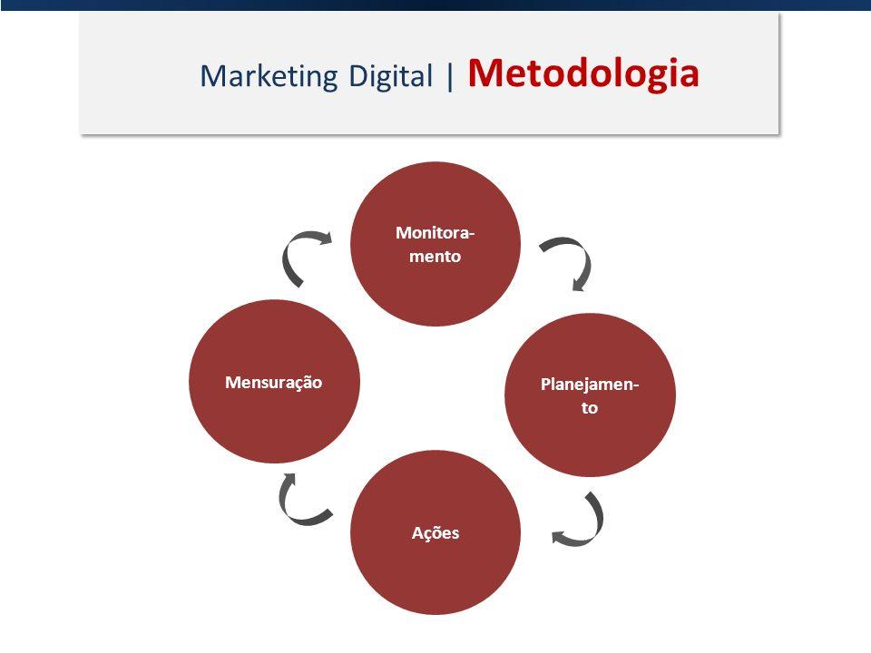 Marketing Digital | Metodologia Monitora- mento Planejamen- to Ações Mensuração