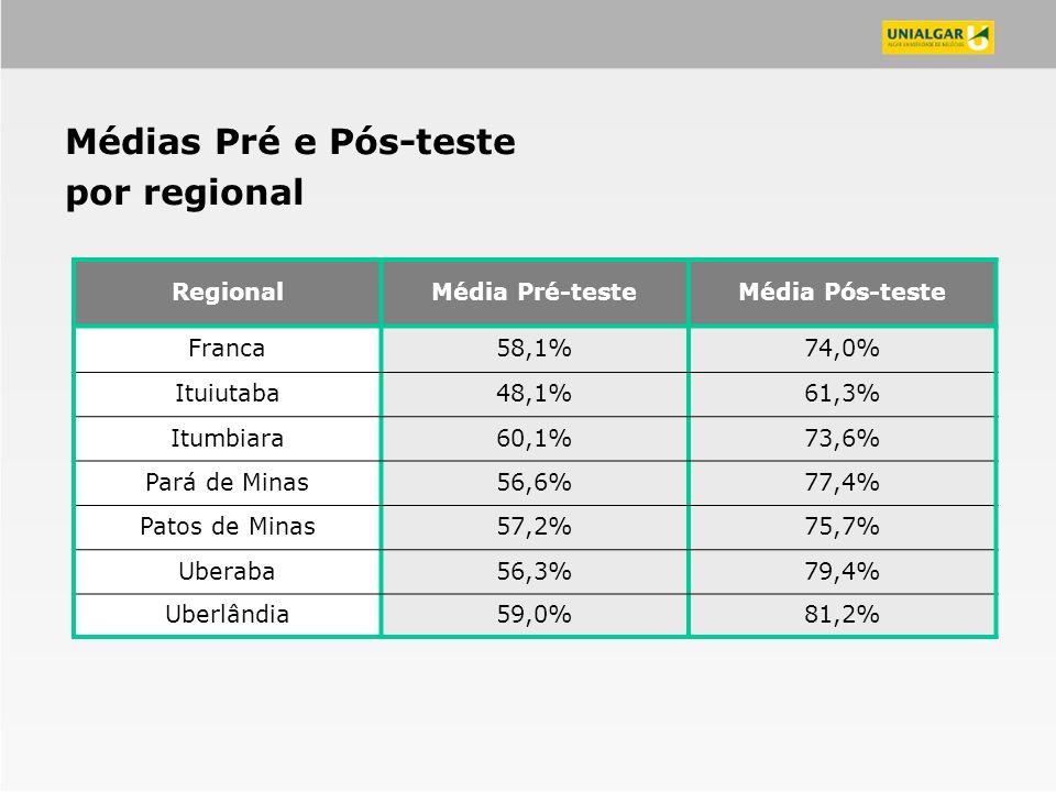 RegionalMédia Pré-testeMédia Pós-teste Franca58,1%74,0% Ituiutaba48,1%61,3% Itumbiara60,1%73,6% Pará de Minas56,6%77,4% Patos de Minas57,2%75,7% Ubera