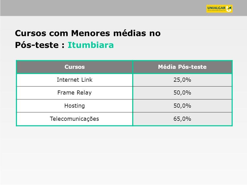 CursosMédia Pós-teste Internet Link25,0% Frame Relay50,0% Hosting50,0% Telecomunicações65,0% Cursos com Menores médias no Pós-teste : Itumbiara