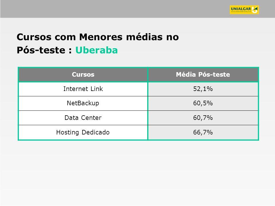 CursosMédia Pós-teste Internet Link52,1% NetBackup60,5% Data Center60,7% Hosting Dedicado66,7% Cursos com Menores médias no Pós-teste : Uberaba