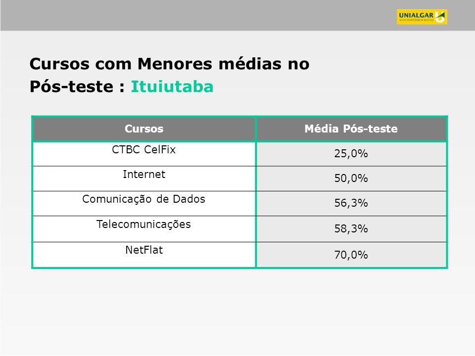 CursosMédia Pós-teste CTBC CelFix 25,0% Internet 50,0% Comunicação de Dados 56,3% Telecomunicações 58,3% NetFlat 70,0% Cursos com Menores médias no Pó