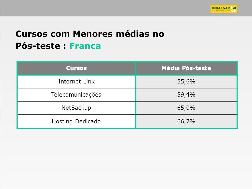 CursosMédia Pós-teste Internet Link55,6% Telecomunicações59,4% NetBackup65,0% Hosting Dedicado66,7% Cursos com Menores médias no Pós-teste : Franca