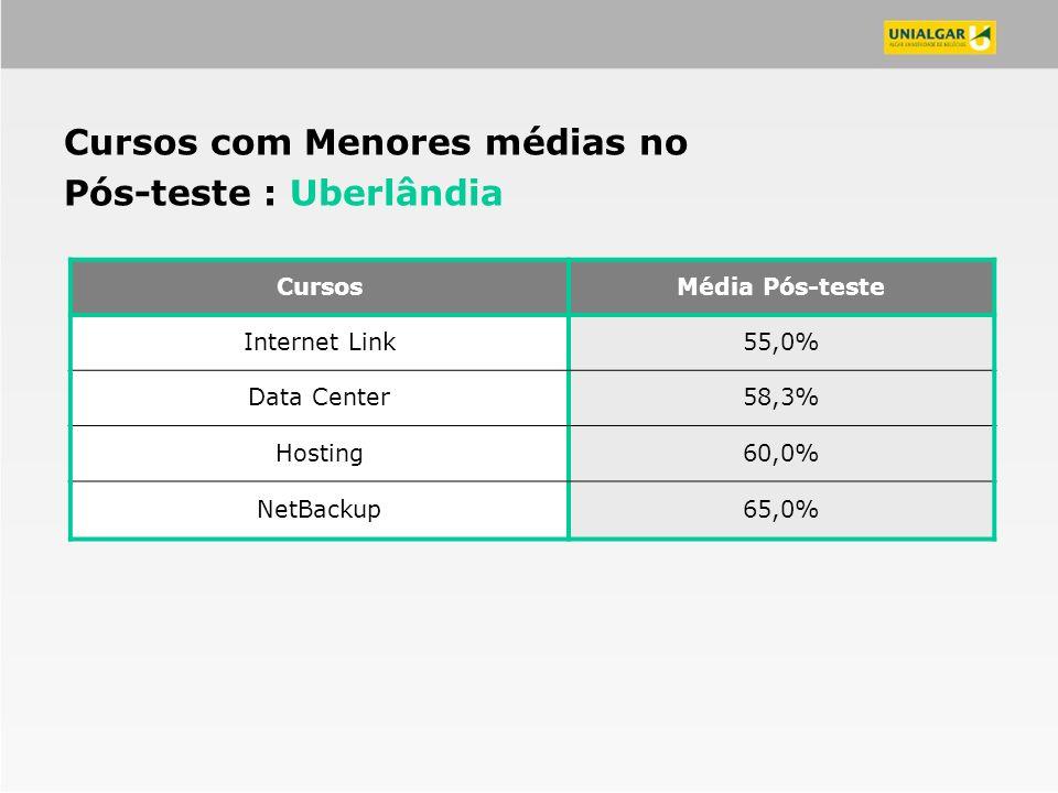 CursosMédia Pós-teste Internet Link55,0% Data Center58,3% Hosting60,0% NetBackup65,0% Cursos com Menores médias no Pós-teste : Uberlândia