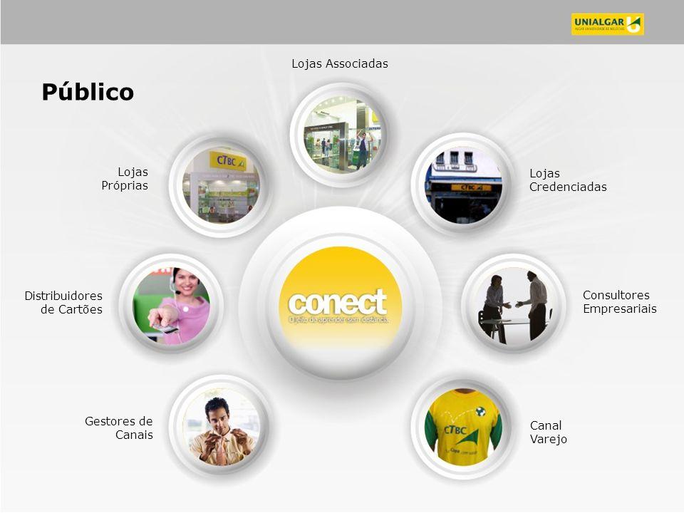 Consultores Empresariais Canal Varejo Lojas Próprias Lojas Credenciadas Distribuidores de Cartões Gestores de Canais Lojas Associadas Público