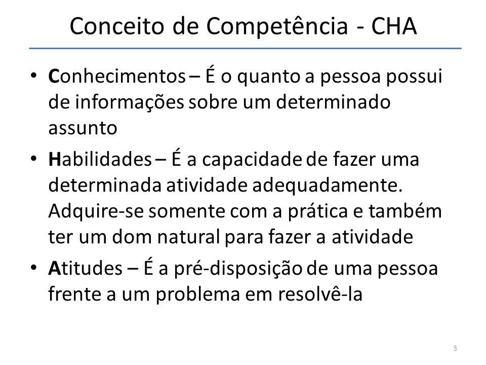 Conceito de Competência - CHA Conhecimentos – É o quanto a pessoa possui de informações sobre um determinado assunto Habilidades – É a capacidade de f
