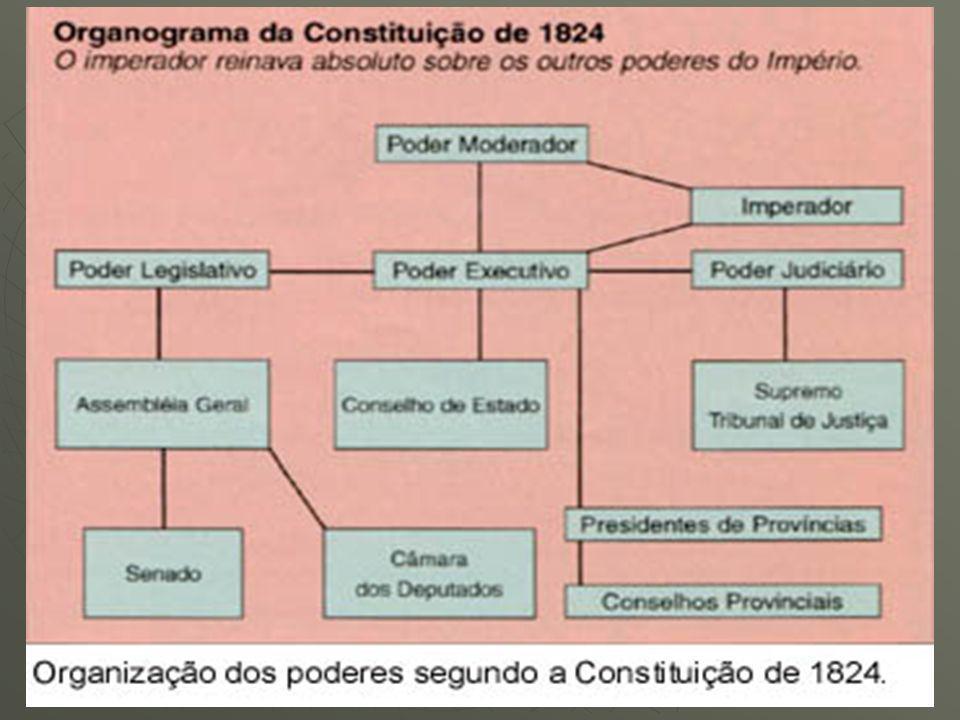 CONFEDERAÇÃO DO EQUADOR (1824) A Confederação do Equador foi um movimento revolucionário, de caráter emancipacionista e republicano, ou mais certamente autonomista, ocorrido em 1824 no Nordeste do Brasil.
