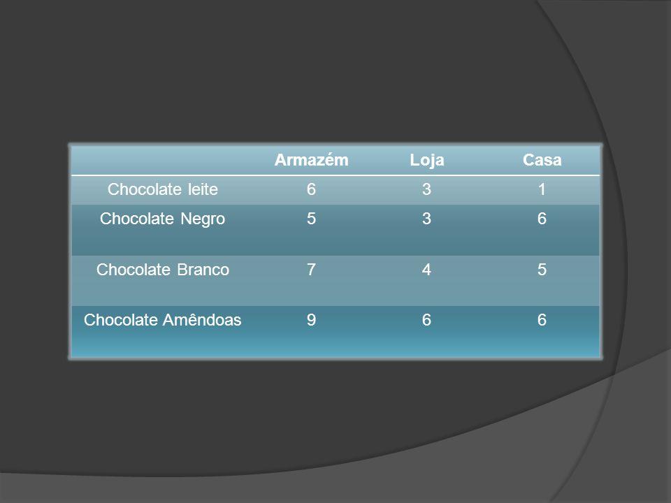 As Tabelas são óptimas para estruturar informação Através das tabelas, podemos organizar a quantidade de produtos de uma fábrica em categorias e série