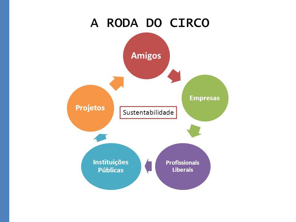 Amigos Empresas Profissionais Liberais Instituições Públicas Projetos A RODA DO CIRCO Sustentabilidade