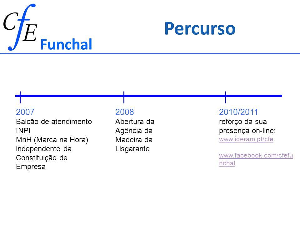 Funchal 2007 Balcão de atendimento INPI MnH (Marca na Hora) independente da Constituição de Empresa 2008 Abertura da Agência da Madeira da Lisgarante