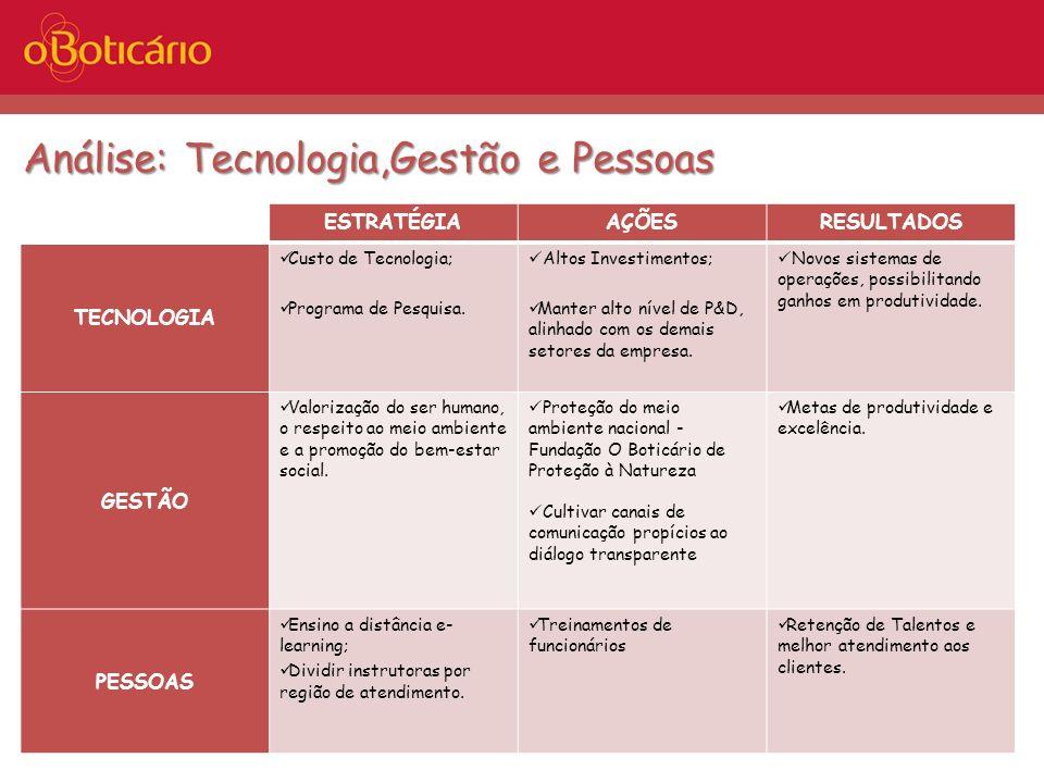 Análise: Tecnologia,Gestão e Pessoas ESTRATÉGIAAÇÕESRESULTADOS TECNOLOGIA Custo de Tecnologia; Programa de Pesquisa. Altos Investimentos; Manter alto