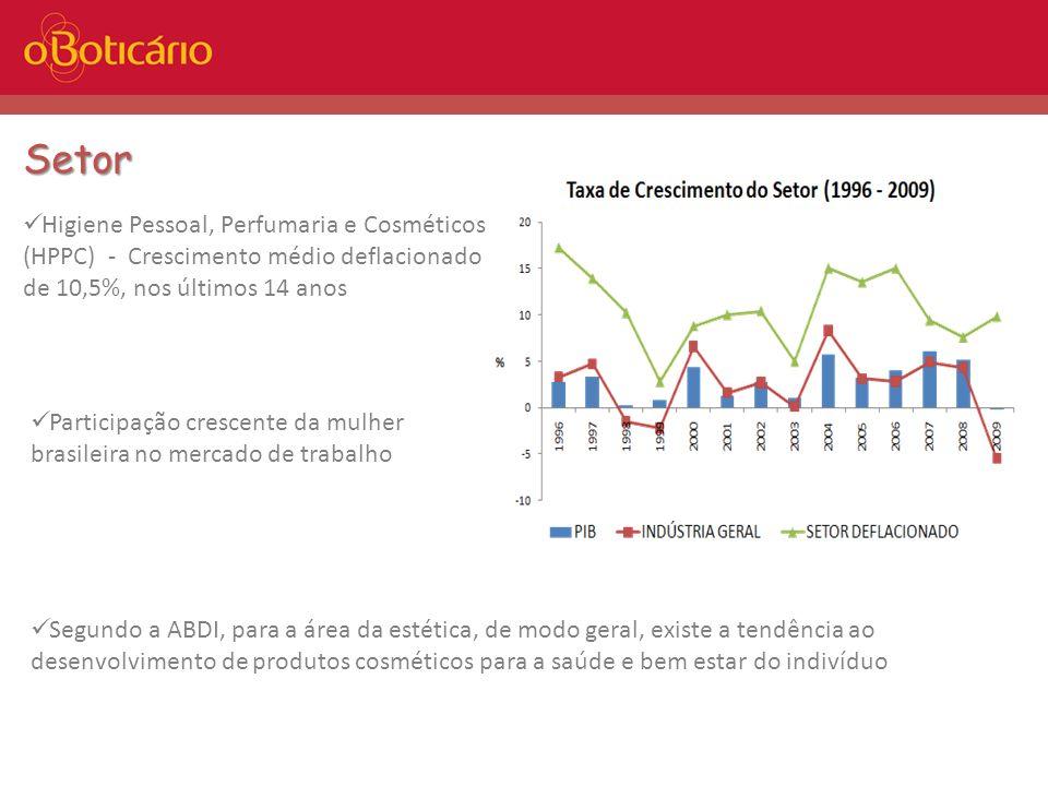 Setor Participação crescente da mulher brasileira no mercado de trabalho Higiene Pessoal, Perfumaria e Cosméticos (HPPC) - Crescimento médio deflacion