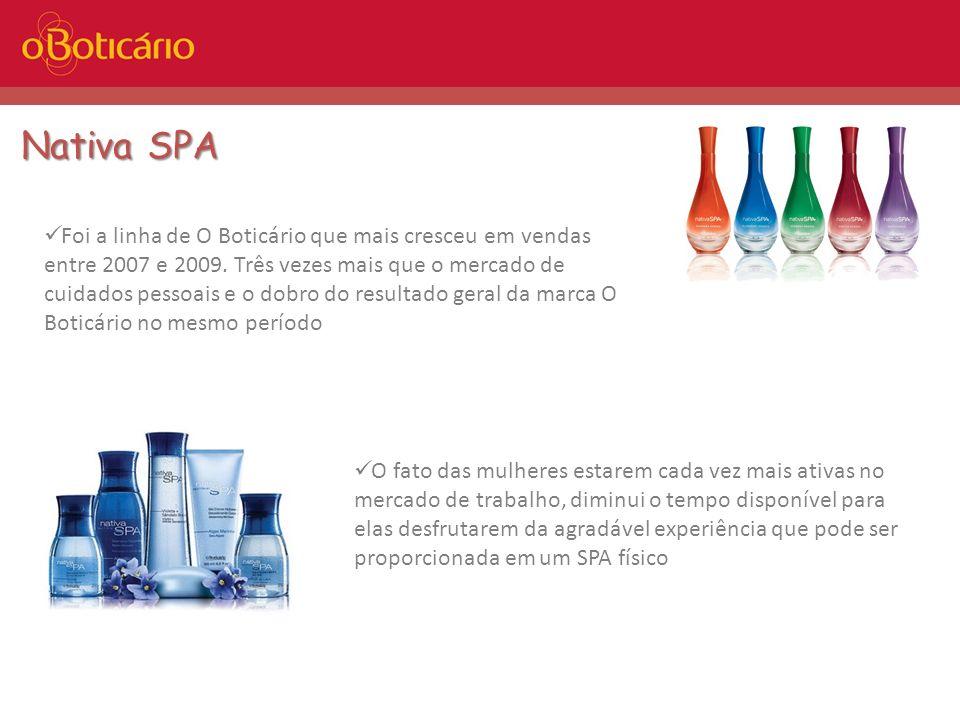 Nativa SPA Foi a linha de O Boticário que mais cresceu em vendas entre 2007 e 2009. Três vezes mais que o mercado de cuidados pessoais e o dobro do re
