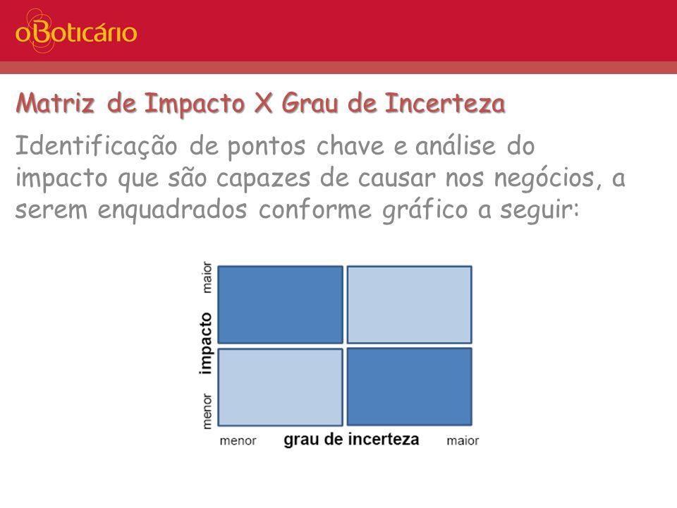Matriz de Impacto X Grau de Incerteza Identificação de pontos chave e análise do impacto que são capazes de causar nos negócios, a serem enquadrados c