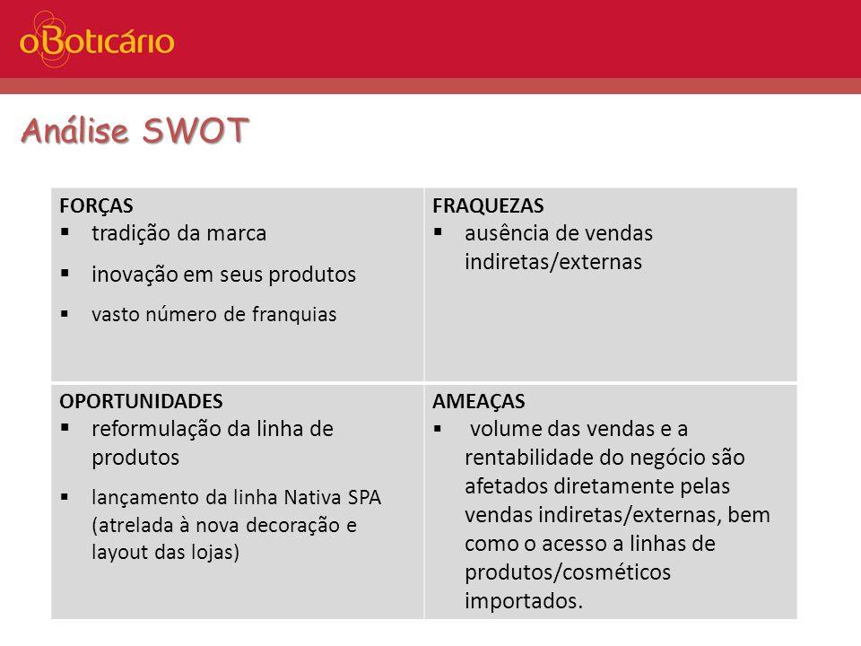 Análise SWOT FORÇAS tradição da marca inovação em seus produtos vasto número de franquias FRAQUEZAS ausência de vendas indiretas/externas OPORTUNIDADE