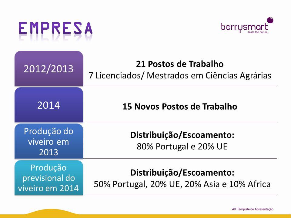 2012/20132014 Produção do viveiro em 2013 Produção previsional do viveiro em 2014 21 Postos de Trabalho 7 Licenciados/ Mestrados em Ciências Agrárias