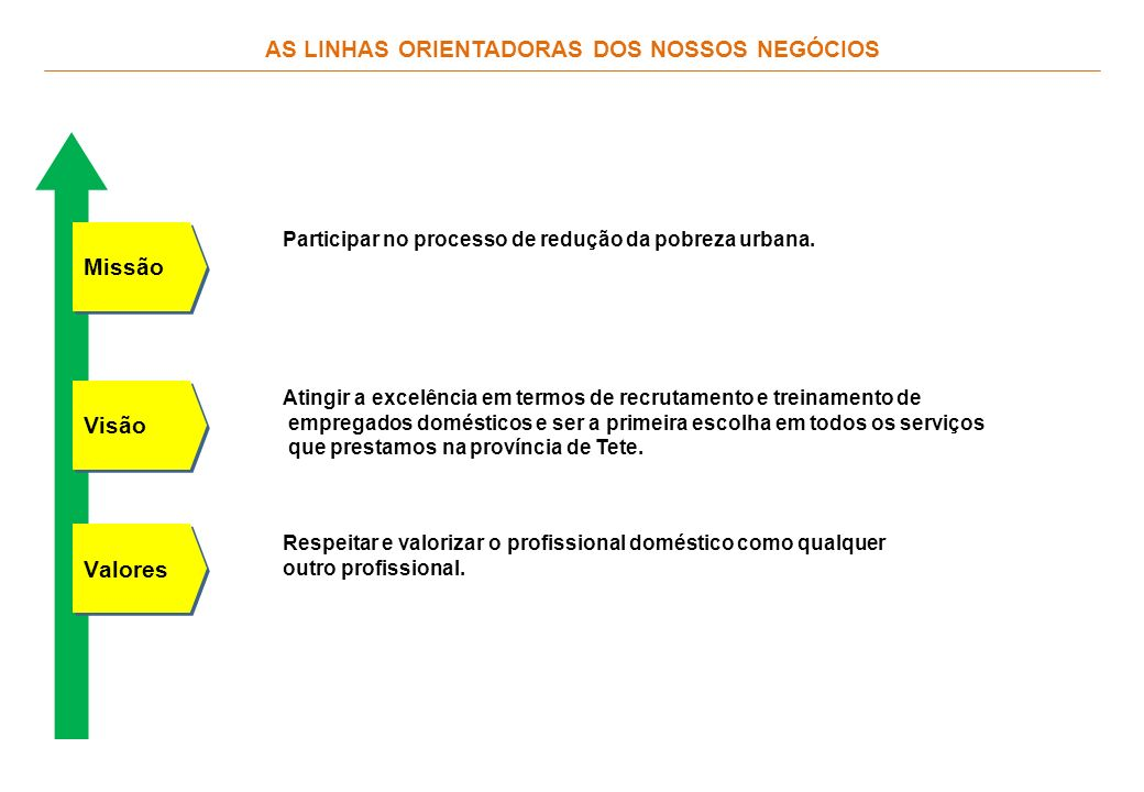 Valores Missão Visão AS LINHAS ORIENTADORAS DOS NOSSOS NEGÓCIOS Participar no processo de redução da pobreza urbana.