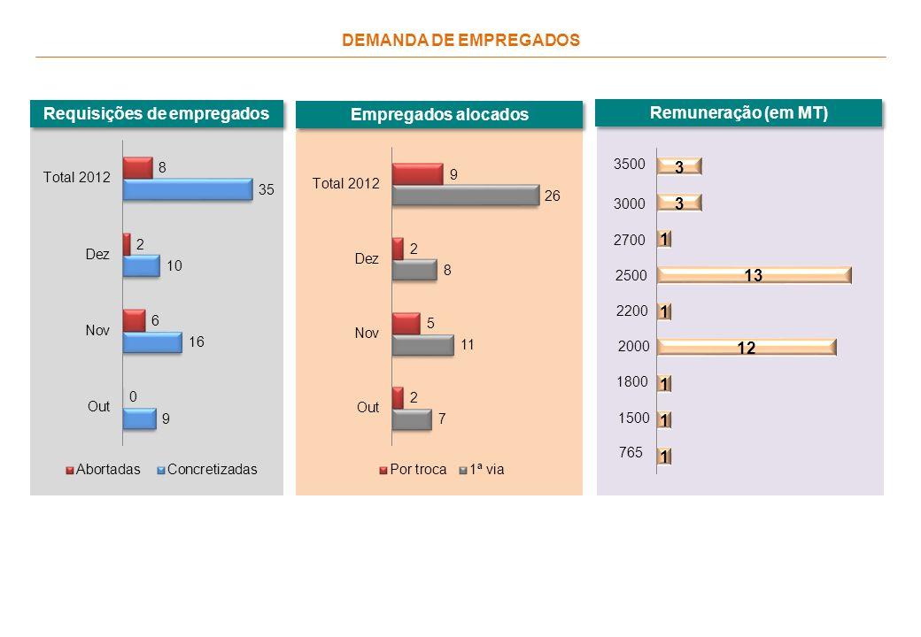 DEMANDA DE EMPREGADOS Requisições de empregados Empregados alocados Remuneração (em MT) 765 1500 1800 2000 2200 2500 2700 3000 3500