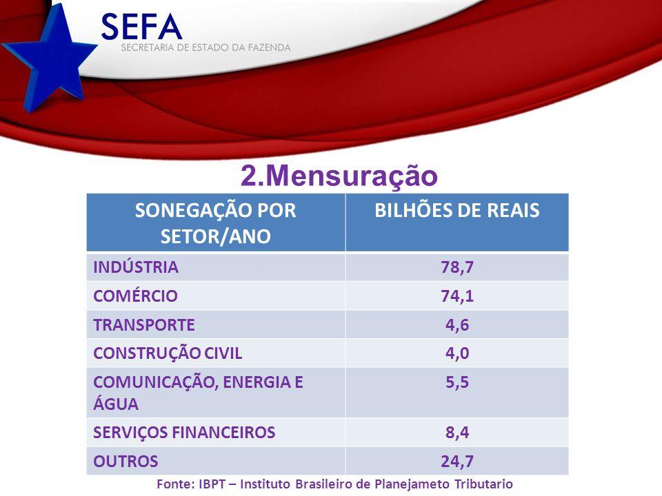 2.Mensuração Setor Econômico Porte das Empresas % Fonte: IBPT – Instituto Brasileiro de Planejameto Tributario SONEGAÇÃO POR SETOR/ANO BILHÕES DE REAIS INDÚSTRIA78,7 COMÉRCIO74,1 TRANSPORTE4,6 CONSTRUÇÃO CIVIL4,0 COMUNICAÇÃO, ENERGIA E ÁGUA 5,5 SERVIÇOS FINANCEIROS8,4 OUTROS24,7