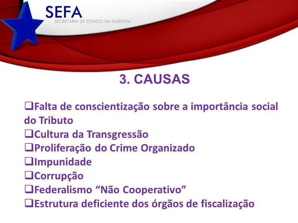 3. CAUSAS Falta de conscientização sobre a importância social do Tributo Cultura da Transgressão Proliferação do Crime Organizado Impunidade Corrupção