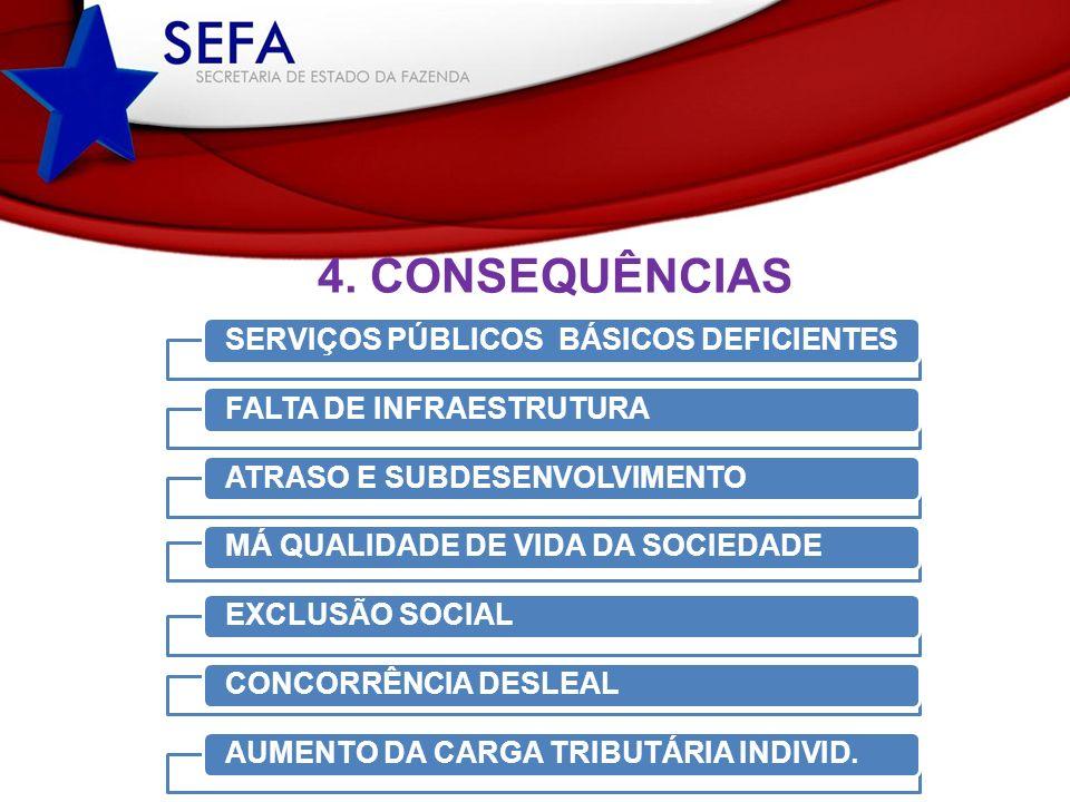 4. CONSEQUÊNCIAS SERVIÇOS PÚBLICOS BÁSICOS DEFICIENTES FALTA DE INFRAESTRUTURAATRASO E SUBDESENVOLVIMENTOMÁ QUALIDADE DE VIDA DA SOCIEDADEEXCLUSÃO SOC