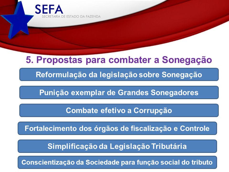 5. Propostas para combater a Sonegação Reformulação da legislação sobre Sonegação Punição exemplar de Grandes Sonegadores Combate efetivo a Corrupção