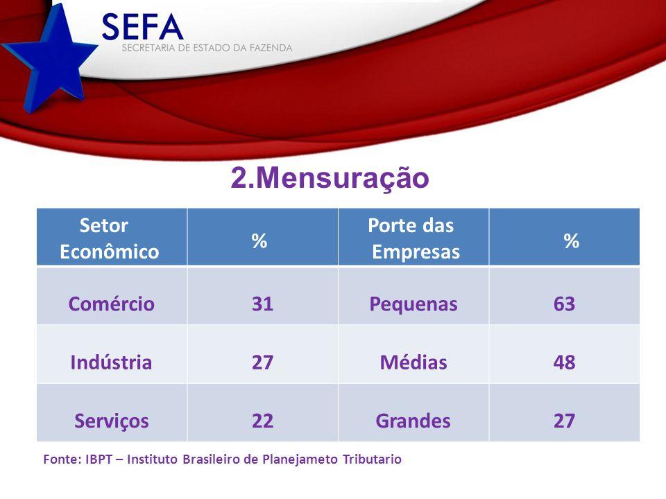 2.Mensuração Comércio31Pequenas63 Indústria27Médias48 Serviços22Grandes27 Setor Econômico Porte das Empresas % Fonte: IBPT – Instituto Brasileiro de P