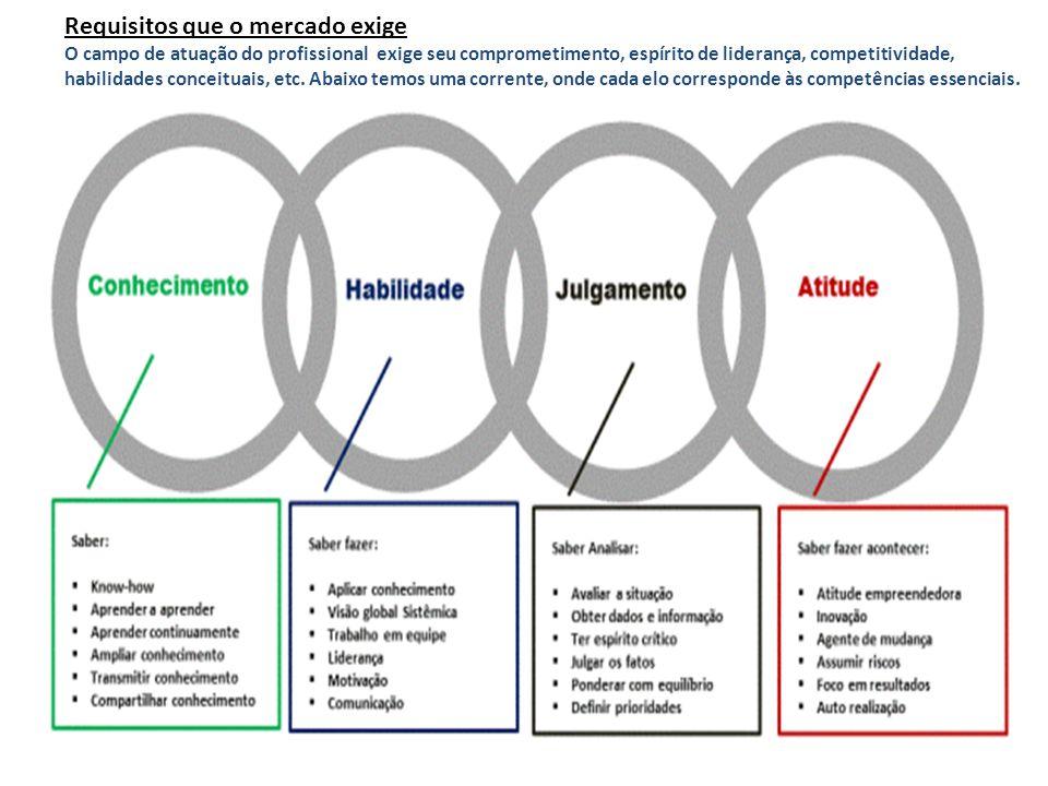 Requisitos que o mercado exige O campo de atuação do profissional exige seu comprometimento, espírito de liderança, competitividade, habilidades conce