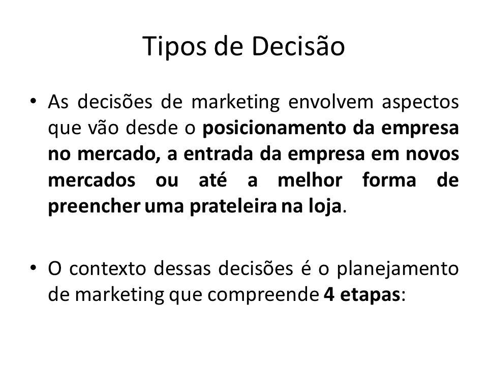 Tipos de Decisão As decisões de marketing envolvem aspectos que vão desde o posicionamento da empresa no mercado, a entrada da empresa em novos mercad