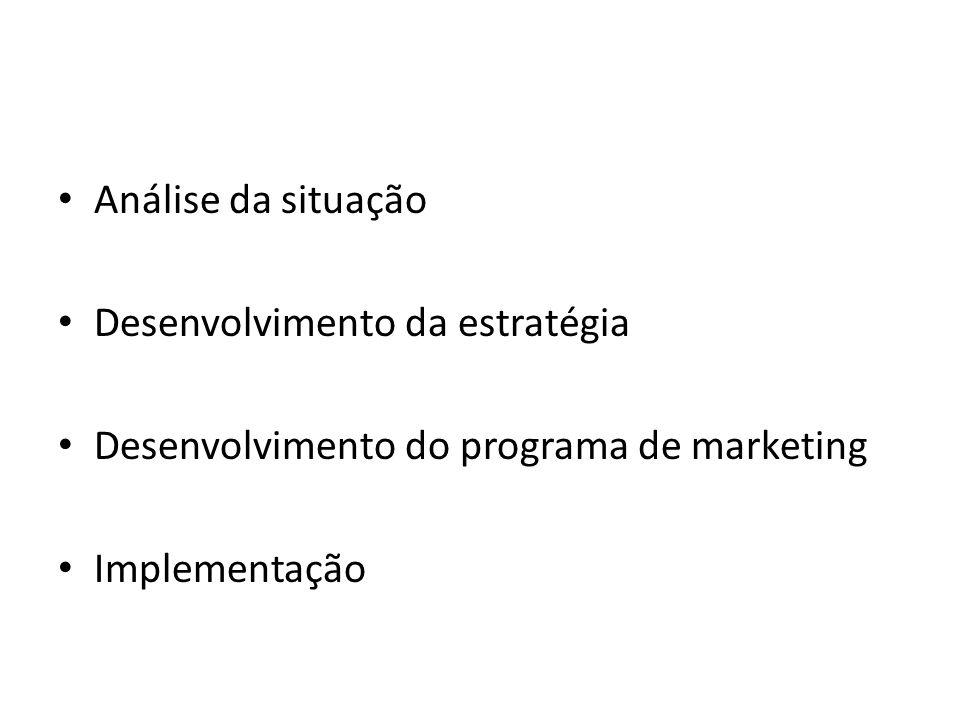 Análise da situação Desenvolvimento da estratégia Desenvolvimento do programa de marketing Implementação