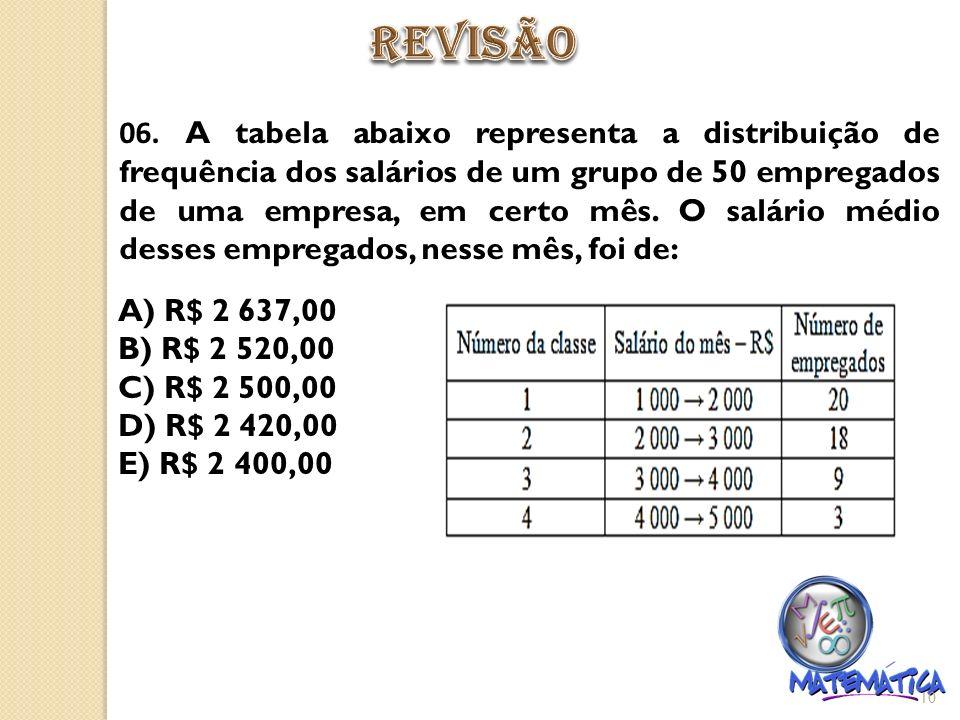 06. A tabela abaixo representa a distribuição de frequência dos salários de um grupo de 50 empregados de uma empresa, em certo mês. O salário médio de