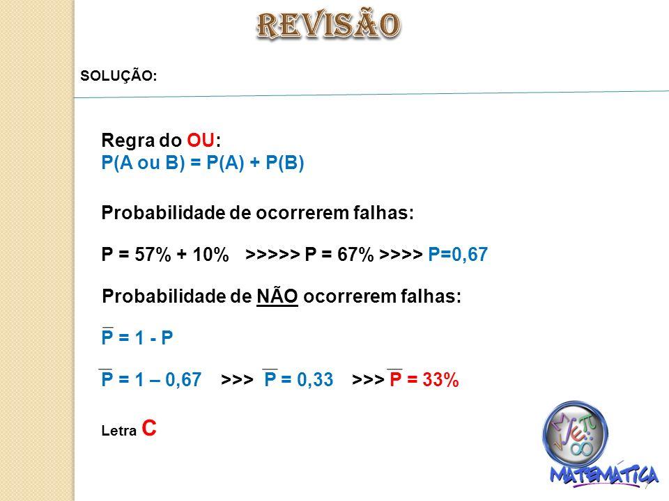 7 SOLUÇÃO: Regra do OU: P(A ou B) = P(A) + P(B) Probabilidade de ocorrerem falhas: P = 57% + 10% >>>>> P = 67% >>>> P=0,67 Probabilidade de NÃO ocorrerem falhas: P = 1 - P P = 1 – 0,67>>> P = 0,33>>> P = 33% Letra C