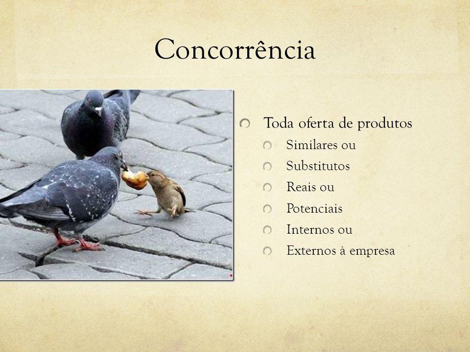 Concorrência Toda oferta de produtos Similares ou Substitutos Reais ou Potenciais Internos ou Externos à empresa