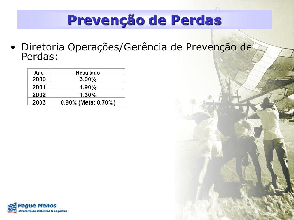 Inventários Mensais: –Transferências –> média atual = 0,04% –Todas as lojas –> média atual = 0,90% –Centro de Distribuição –> média atual = 0,06% Prevenção de Perdas