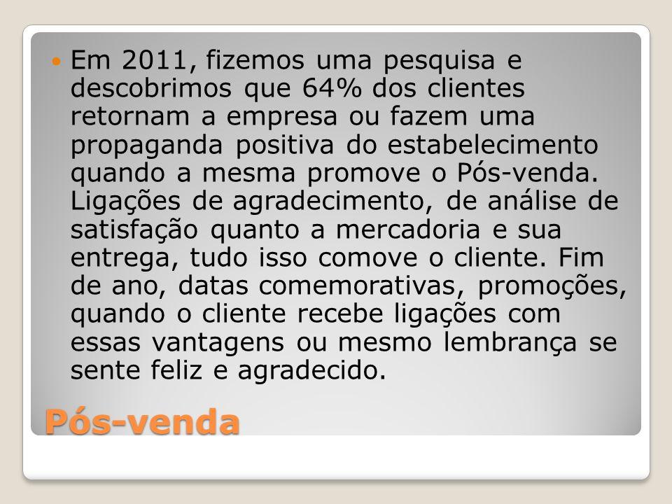 Pós-venda Em 2011, fizemos uma pesquisa e descobrimos que 64% dos clientes retornam a empresa ou fazem uma propaganda positiva do estabelecimento quando a mesma promove o Pós-venda.